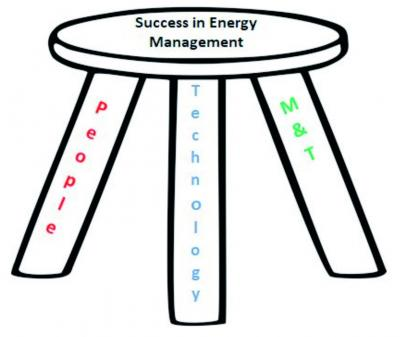 Succes in Energy Management graph