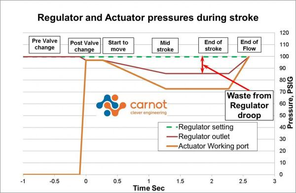 Actuator pressures graphic