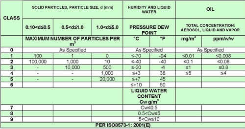 Air Quality Standards Iso 8573 1 Amp Iso12500 Compressed