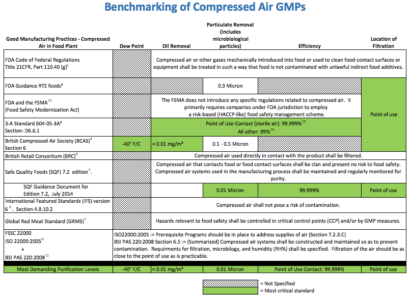Benchmarking of Compressed Air GMPs