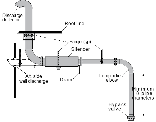 Key Considerations For Installing Centrifugal Air Compressors