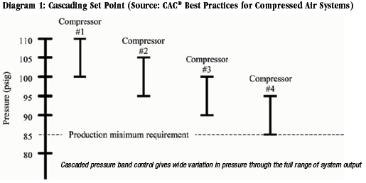 compressed air controls compressed air best practices Air Compressor Cooling Diagram the more sophisticated network control systems use single set point logic to make their operational decisions to start stop, etc in systems with positive