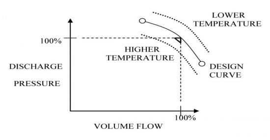 Figure 1: Density of air increases with reduction of air temperature.