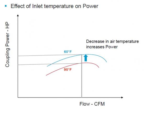 Figure 2: How inlet temperature affects power