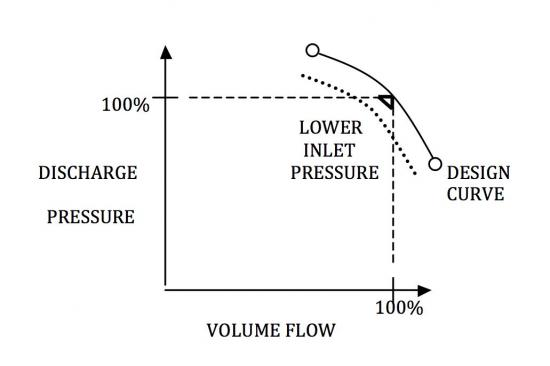 Figure 3: How inlet pressure impacts centrifugal compressor performance