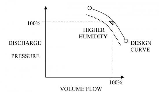 Figure 4: How relative humidity impacts centrifugal compressor performance