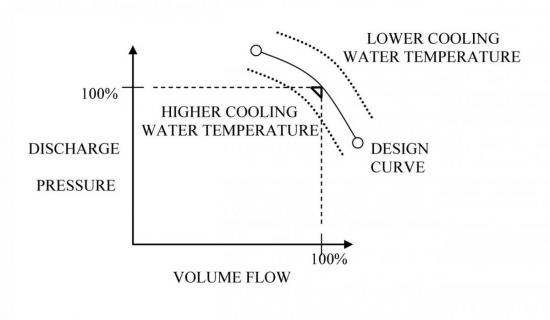 Figure 5: The effect of cooling water temperature on centrifugal performance