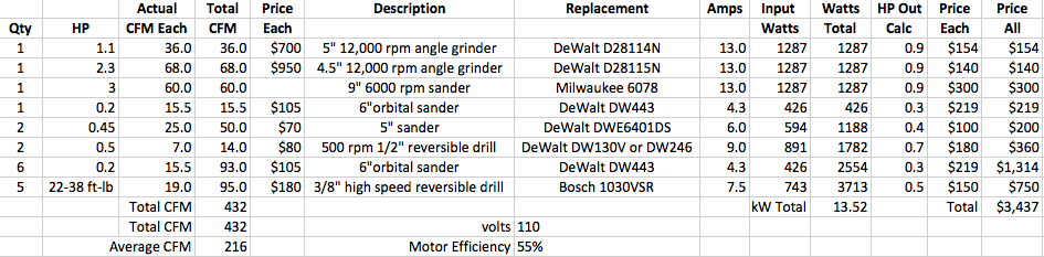 Pneumatic vs  Electric Tool Calculations and Considerations