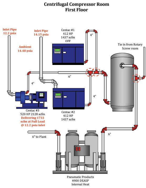 Centrifugal Compressor room before