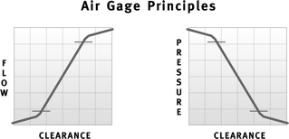 Air Gauging Chart