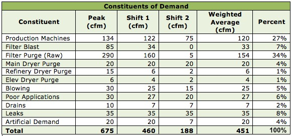 Constituents of Demand Table