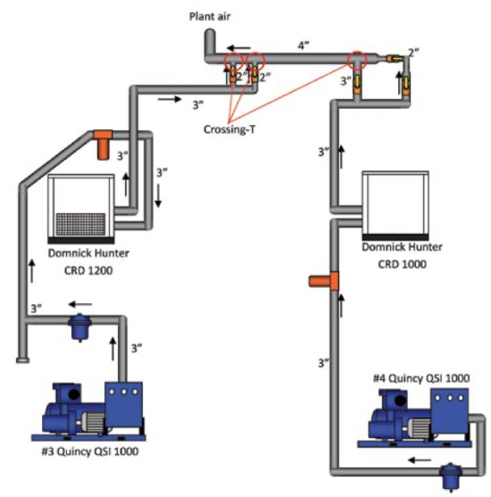 Current Compressed Air System