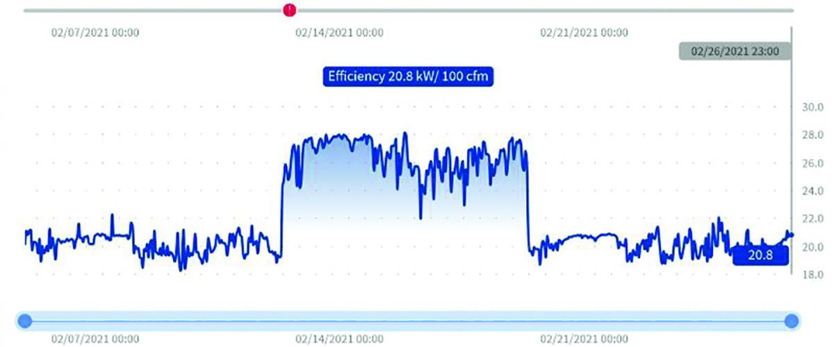 Efficiency table