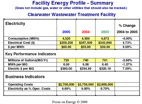 Facility Energy Profile