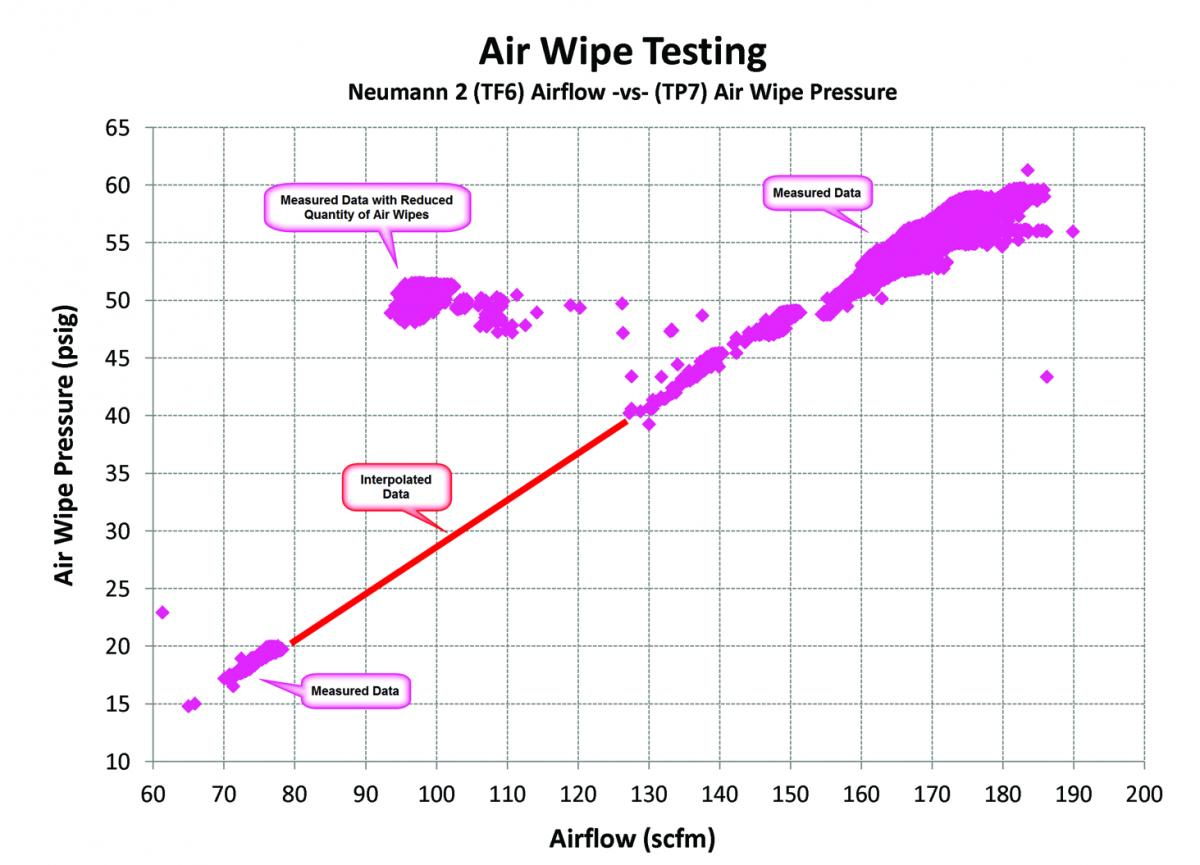 Air Wipe Test Results