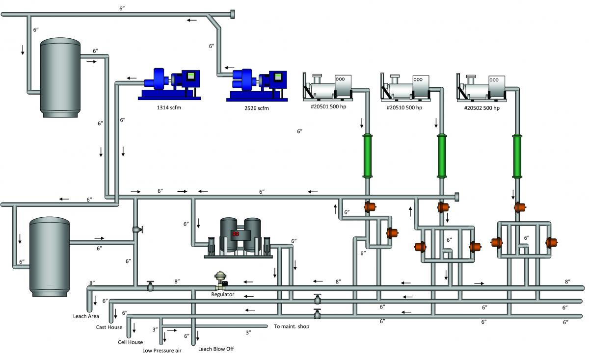Zinc Producer Reduces Compressed Air Use By 1090 Scfm Piping Layout Best Practices Click