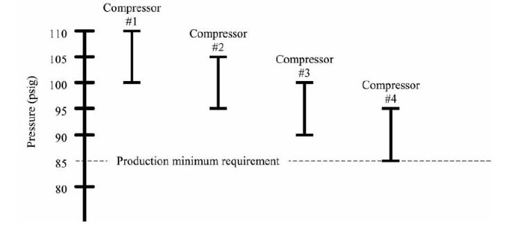 VSD Compressor Control   Compressed Air Best Practices