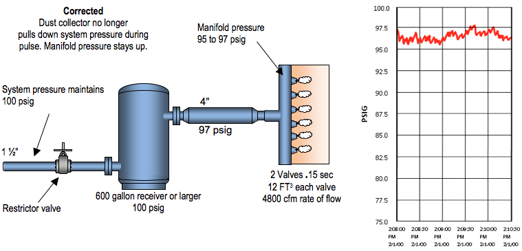 Figure 2b: Corrected System with Properly Sized Storage and Piping