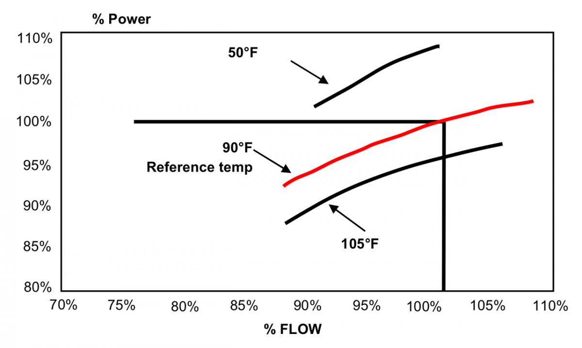 Effect of inlet air temp on power