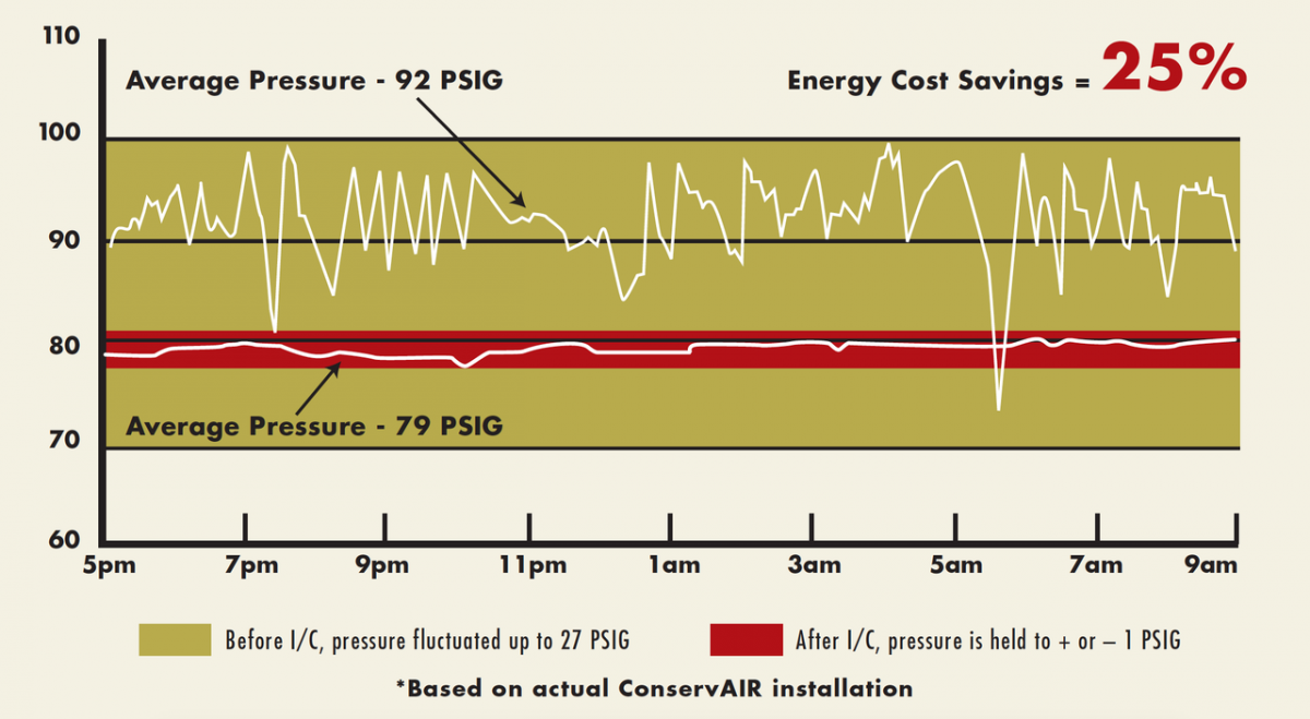 Taking Control of Compressed Air Pressure - Figure 3