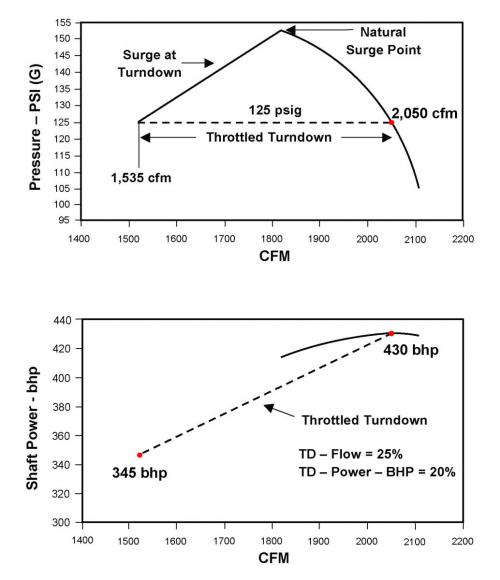 Centrifugal Air Compressor Basics Part II - Understanding the Basic