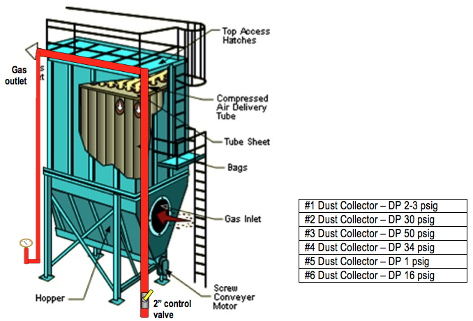 Maximizing Dust Collection System Efficiency Compressed Air Best