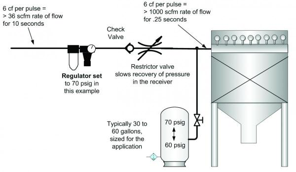 Diagram of the dust collector retrofit