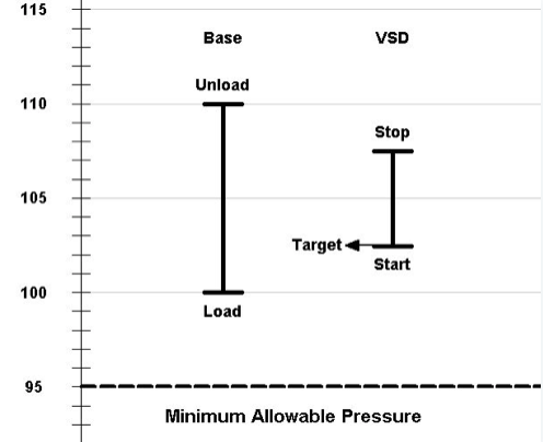 VSD Compressor Control | Compressed Air Best Practices