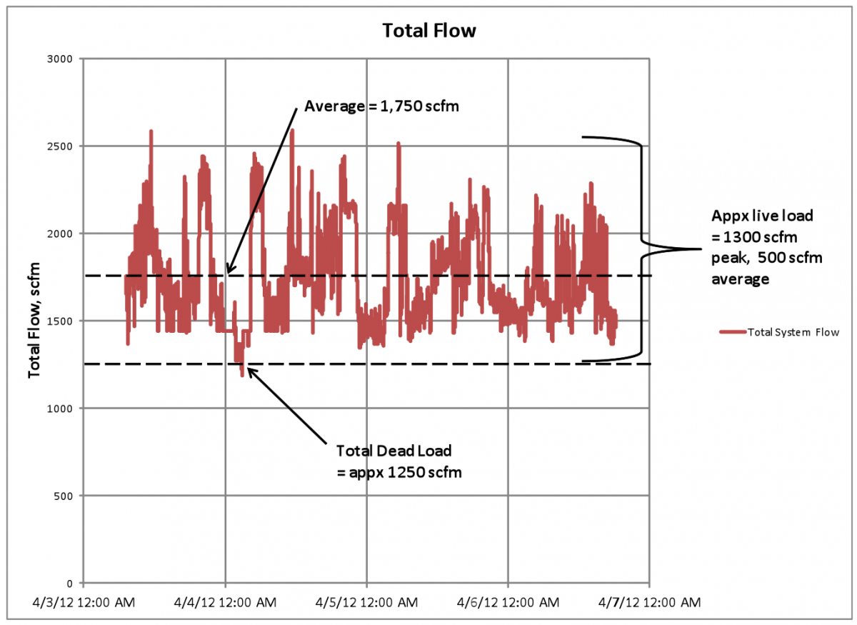 Typical Total Flow Profile
