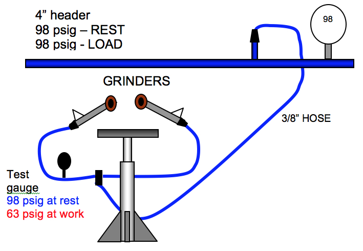 Figure 5: Grinder operation prior to the audit