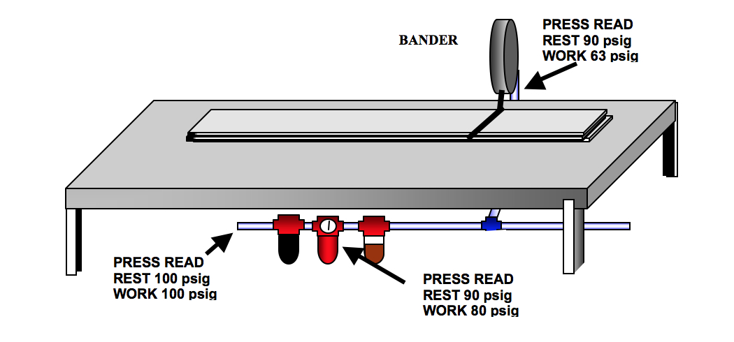 Figure 7: Worktable and Bander