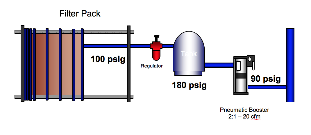 Figure 8: Using a booster, storage and a regulator to efficiently supply higher pressure.