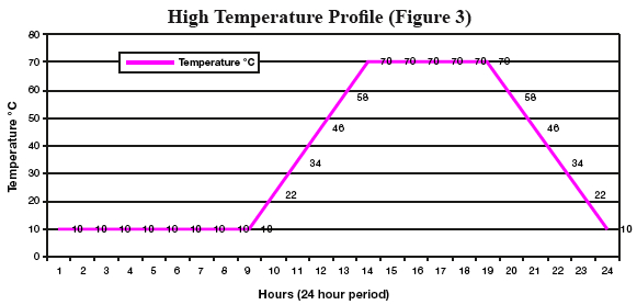 High temp profile