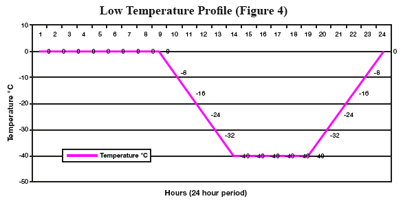 Low temp profile