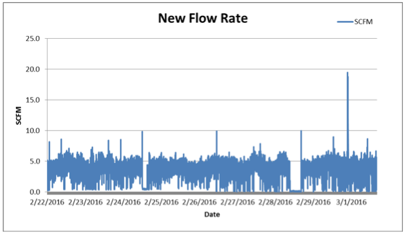 New Flow Rate