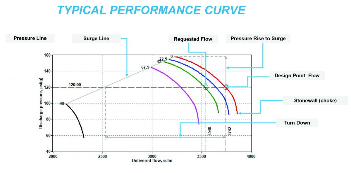 Performance Curve Inlet - Flow