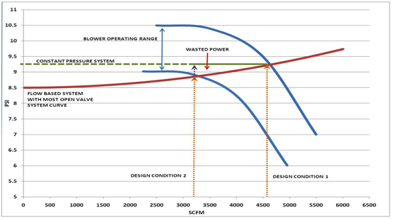 Improved Aeration Efficiency Through Design And Control