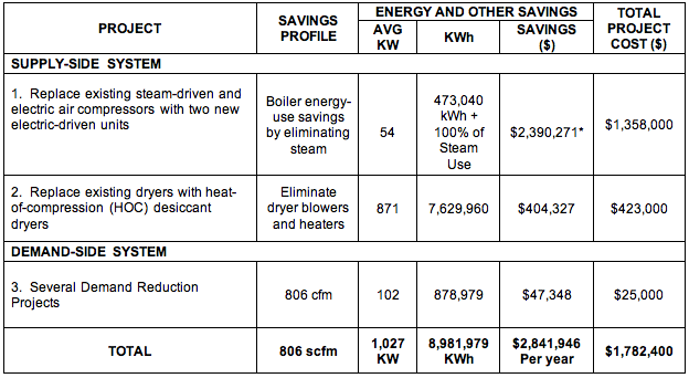 Centrifugal Compressors And Hoc Dryers Reduce Energy Costs