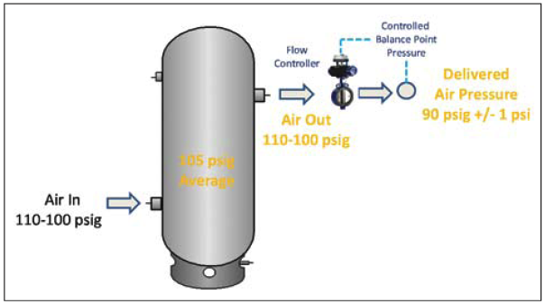 Pressure-Flow Control: It\'s More Than Stabilizing Pressure ...