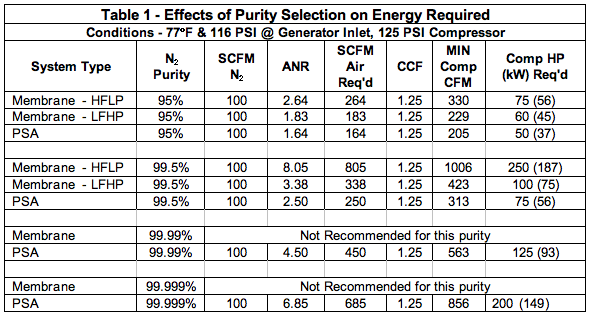 The Energy Costs Associated with Nitrogen Specifications