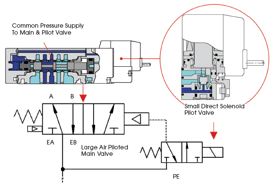 Picture 4_6 how efficient are those pneumatic valves? compressed air best smc valve bank wiring diagram at alyssarenee.co