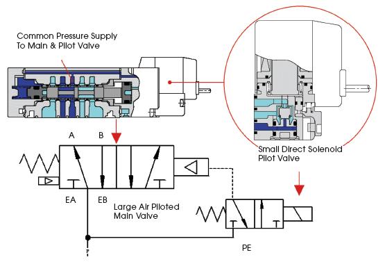 how efficient are those pneumatic valves compressed air air solenoid valve diagram 4 way solenoid valve diagram