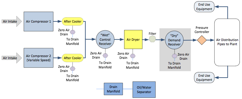 Air Compressor System Diagram Solution Of Your Wiring Diagram Guide