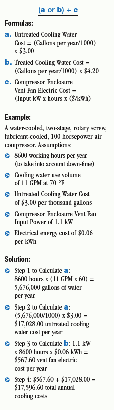 Calculating the Water Costs of Water-Cooled Air Compressors