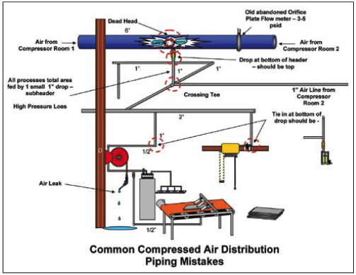 Piping Diagram Air Compressor | Wiring Diagram on pump piping diagram, boiler loop piping diagram, piping schematics drawing, gas boiler piping diagram, example of piping instrumentation diagram, water boiler piping diagram, spence steam valve piping diagram, isometric piping diagram, typical boiler piping diagram, reverse return piping diagram, fan coil piping diagram, chiller piping diagram, piping plan diagram, storage tank piping diagram, radiant heat piping diagram, block diagram, refrigerant piping diagram, make up water piping diagram, water surge tank piping diagram, piping line diagram,