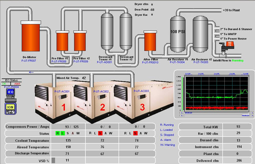 Plant Monitoring System : Meat processing plant drops compressed air costs