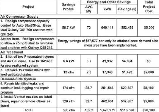Plastic Extruder Saves $116,000 in Energy Costs | Compressed