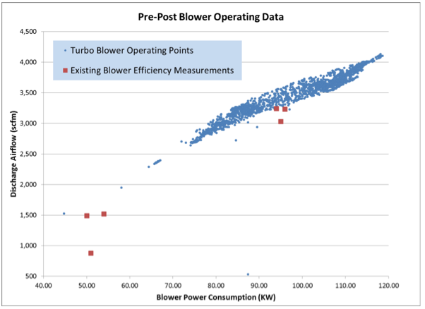Blower Operating Data