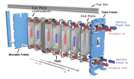 The six basic types of liquid cooling systems compressed for Best type of heating system