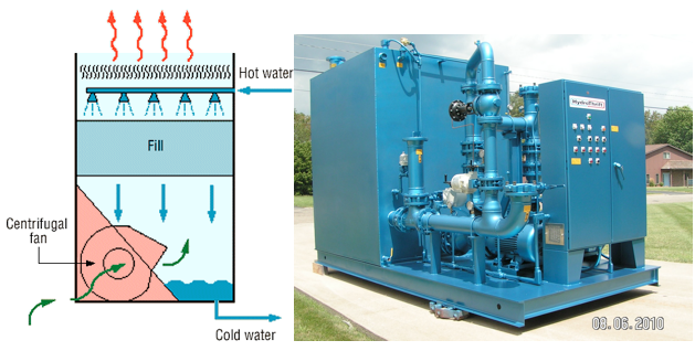 Hydrothrift open loop cooling system